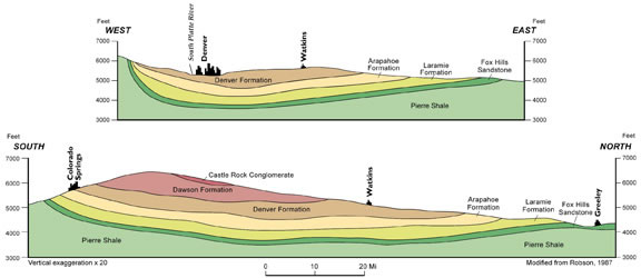 Cross Section from Colorado Water Atlas